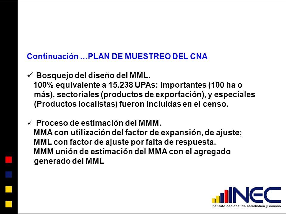 Continuación …PLAN DE MUESTREO DEL CNA Bosquejo del diseño del MML.
