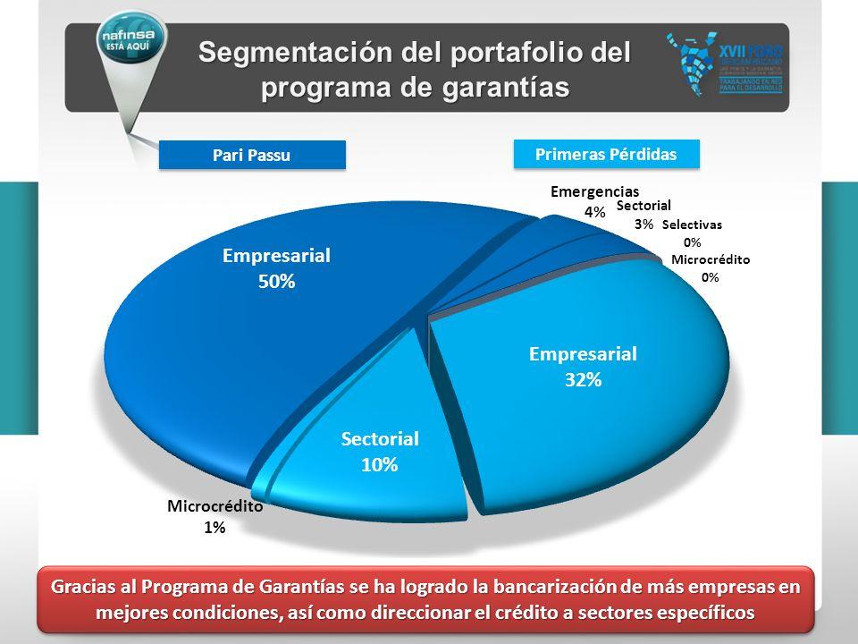 Primeras Pérdidas Pari Passu Segmentación del portafolio del programa de garantías Gracias al Programa de Garantías se ha logrado la bancarización de