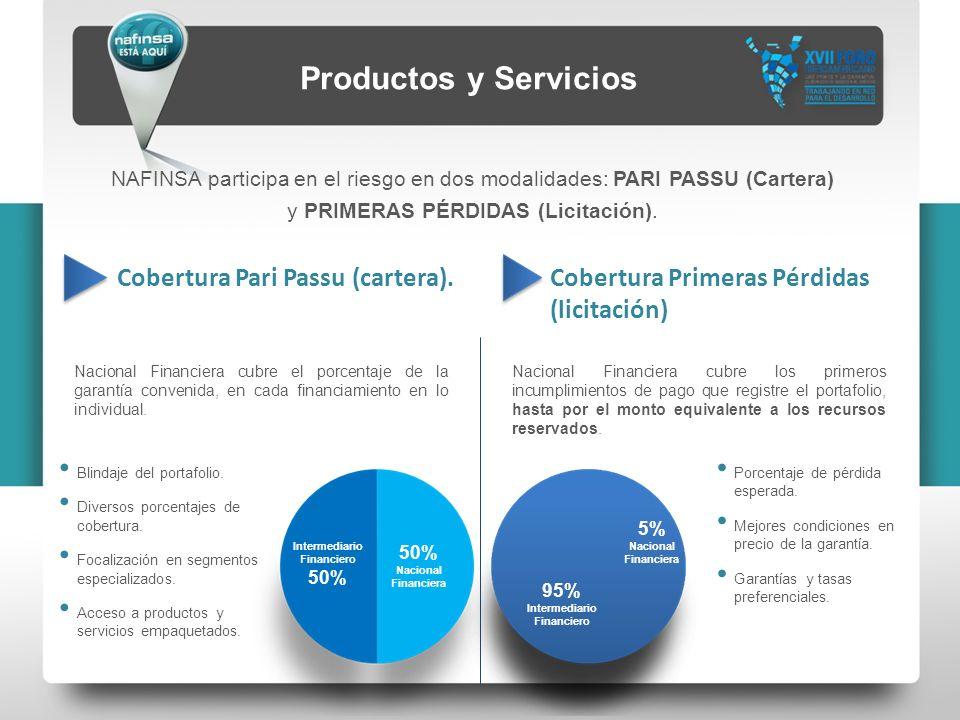 Productos y Servicios Cobertura Pari Passu (cartera). Cobertura Primeras Pérdidas (licitación) Nacional Financiera cubre el porcentaje de la garantía