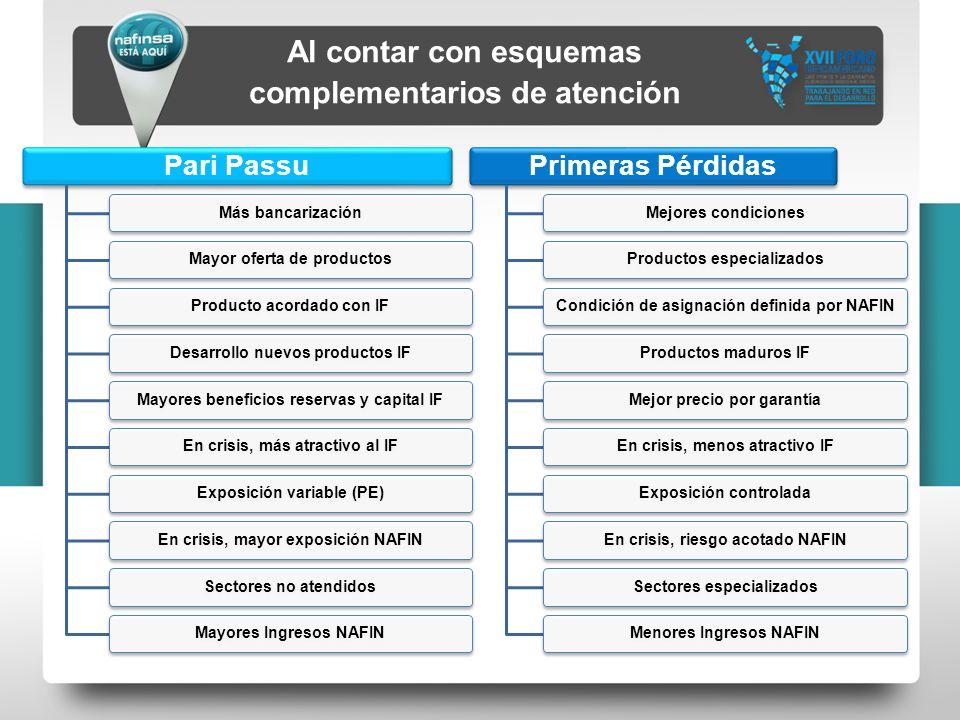 Pari Passu Más bancarizaciónMayor oferta de productosProducto acordado con IFDesarrollo nuevos productos IFMayores beneficios reservas y capital IFEn