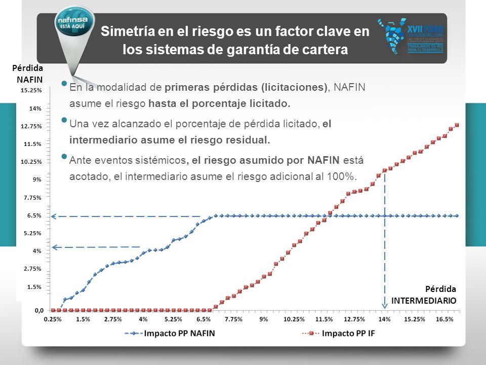 15.25% 14% 12.75% 11.5% 10.25% 9% 7.75% 6.5% 5.25% 4% 2.75% 1.5% En la modalidad de primeras pérdidas (licitaciones), NAFIN asume el riesgo hasta el p