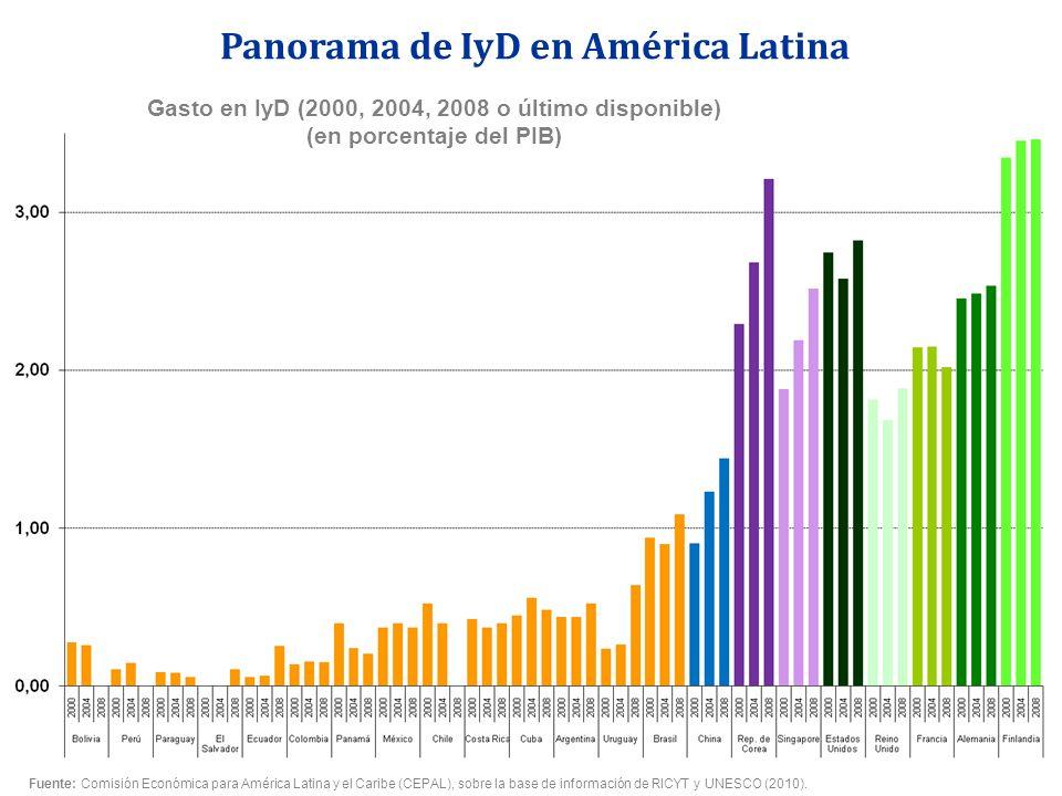 Gasto en IyD (2000, 2004, 2008 o último disponible) (en porcentaje del PIB) Panorama de IyD en América Latina Fuente: Comisión Económica para América