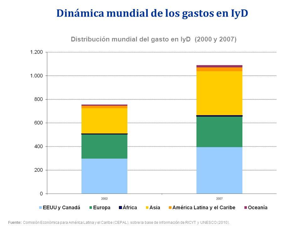 Distribución mundial del gasto en IyD (2000 y 2007) Dinámica mundial de los gastos en IyD Fuente: Comisión Económica para América Latina y el Caribe (