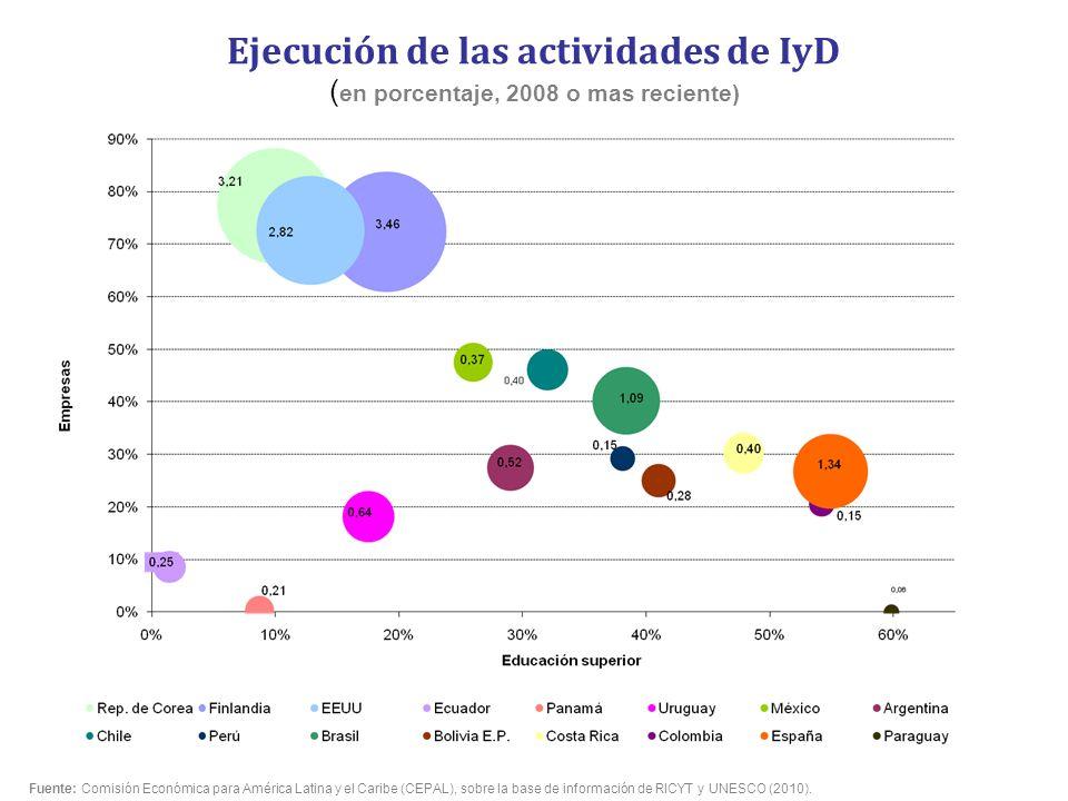 Ejecución de las actividades de IyD ( en porcentaje, 2008 o mas reciente) Fuente: Comisión Económica para América Latina y el Caribe (CEPAL), sobre la