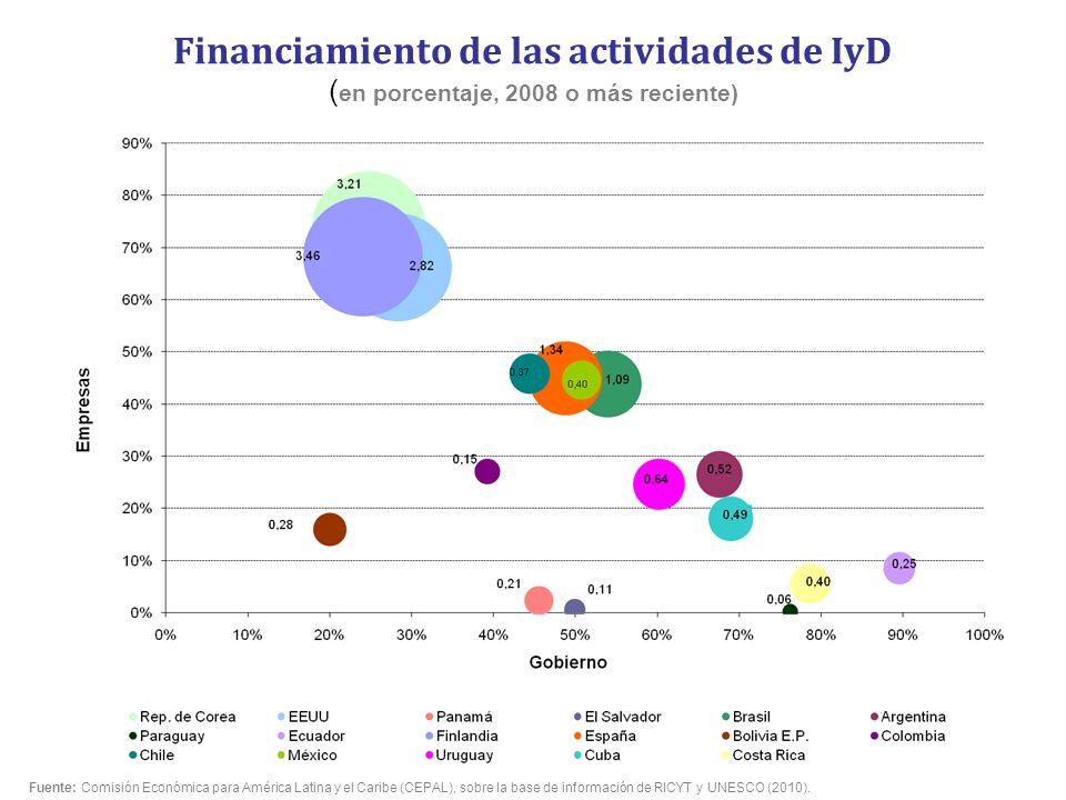 Financiamiento de las actividades de IyD ( en porcentaje, 2008 o más reciente) Fuente: Comisión Económica para América Latina y el Caribe (CEPAL), sob