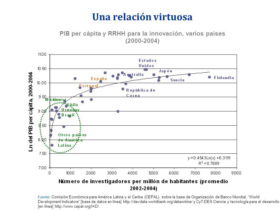 Una relación virtuosa PIB per cápita y RRHH para la innovación, varios países (2000-2004) Fuente: Comisión Económica para América Latina y el Caribe (