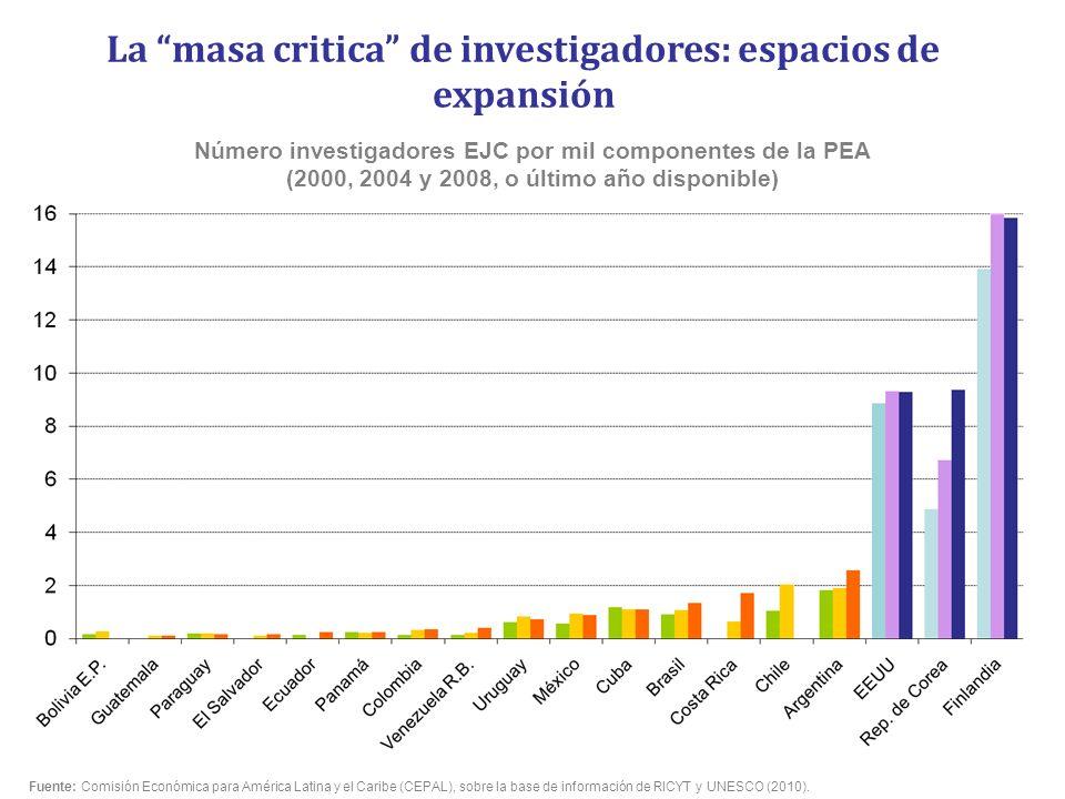Número investigadores EJC por mil componentes de la PEA (2000, 2004 y 2008, o último año disponible) La masa critica de investigadores: espacios de ex