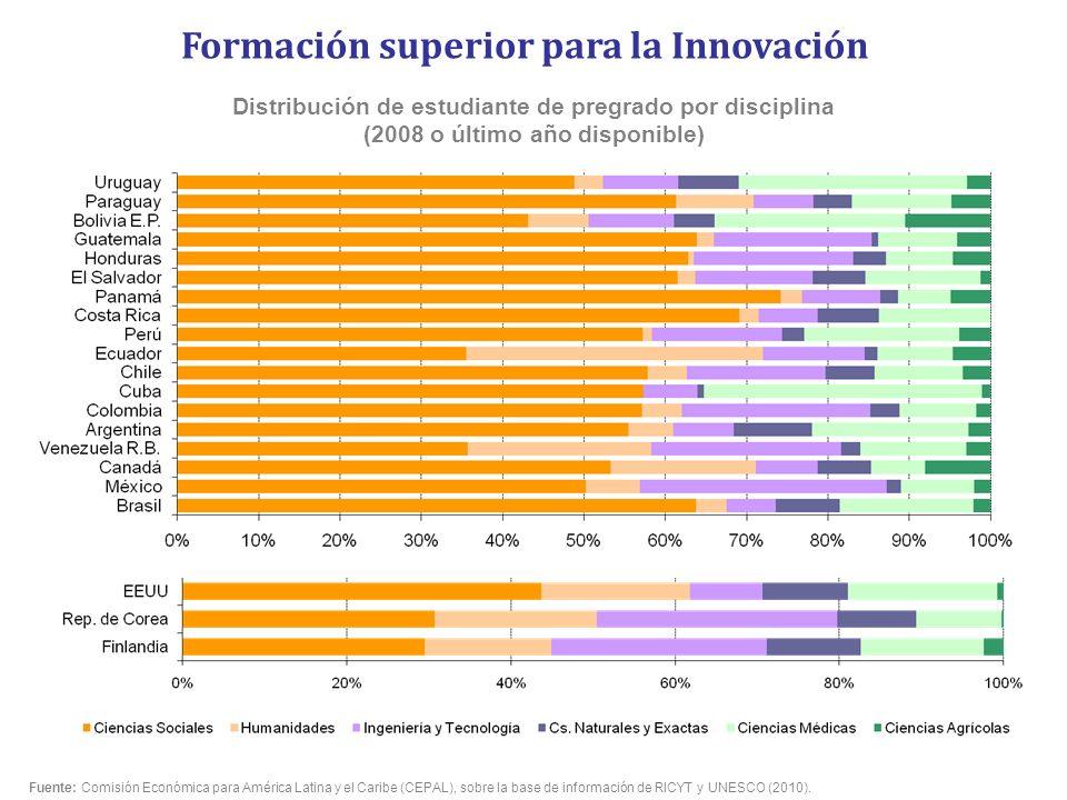 Distribución de estudiante de pregrado por disciplina (2008 o último año disponible) Formación superior para la Innovación Fuente: Comisión Económica