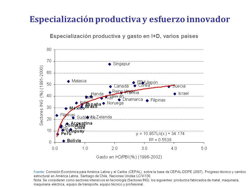 Especialización productiva y esfuerzo innovador Especialización productiva y gasto en I+D, varios países Fuente: Comisión Económica para América Latin