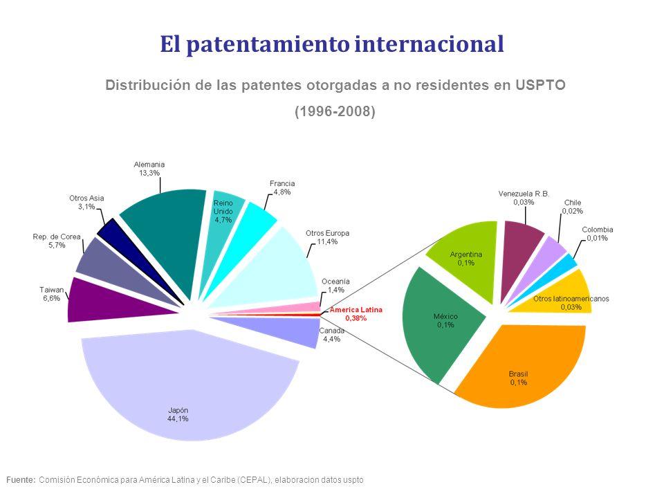 El patentamiento internacional Fuente: Comisión Económica para América Latina y el Caribe (CEPAL), elaboracion datos uspto Distribución de las patente