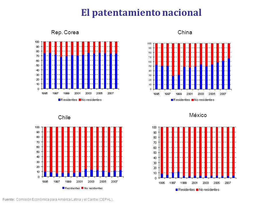 El patentamiento nacional Rep. CoreaChina Chile México Fuente: Comisión Económica para América Latina y el Caribe (CEPAL),