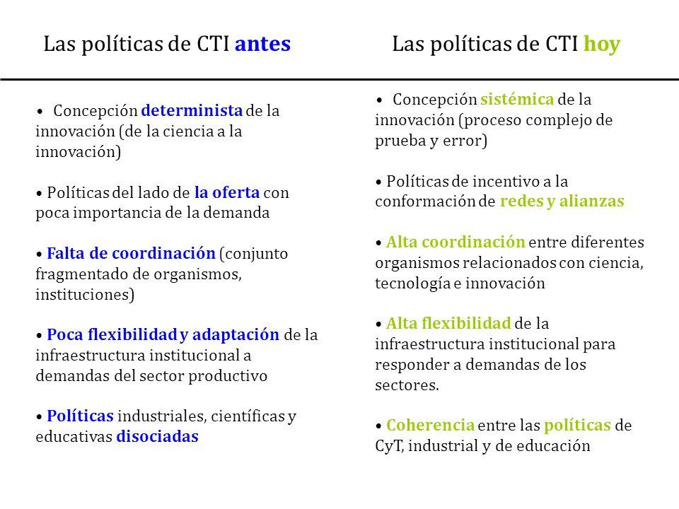 Las políticas de CTI antes Las políticas de CTI hoy Concepción sistémica de la innovación (proceso complejo de prueba y error) Políticas de incentivo