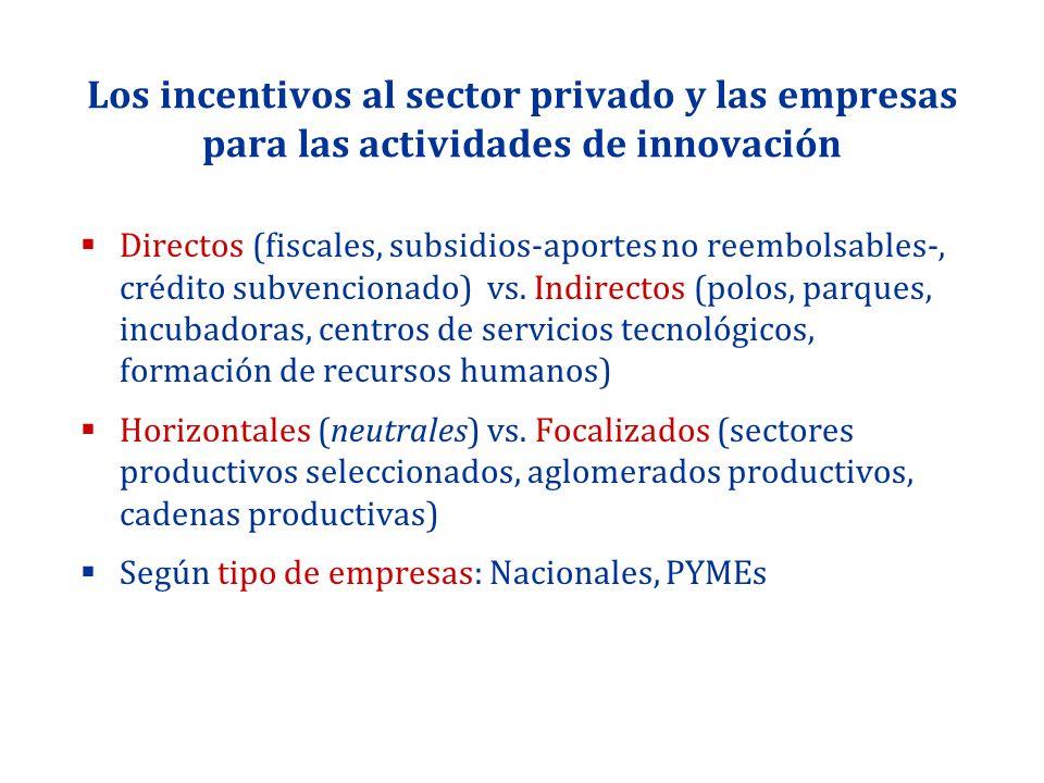 Los incentivos al sector privado y las empresas para las actividades de innovación Directos (fiscales, subsidios-aportes no reembolsables-, crédito su