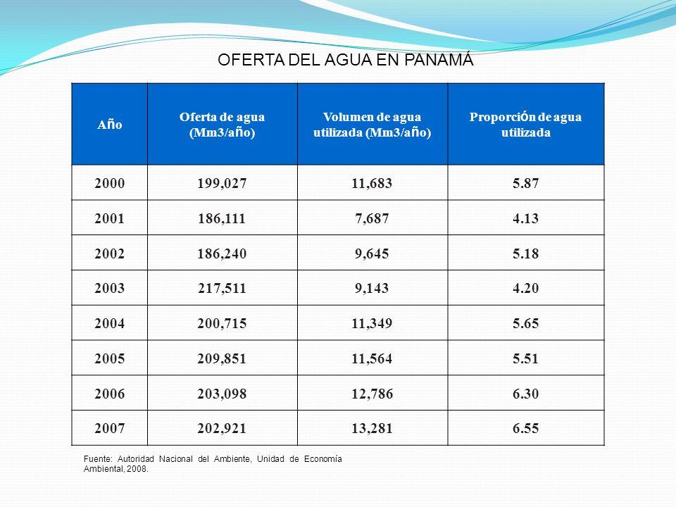 AñoAño Oferta de agua (Mm3/a ñ o) Volumen de agua utilizada (Mm3/a ñ o) Proporci ó n de agua utilizada 2000199,02711,6835.87 2001186,1117,6874.13 2002