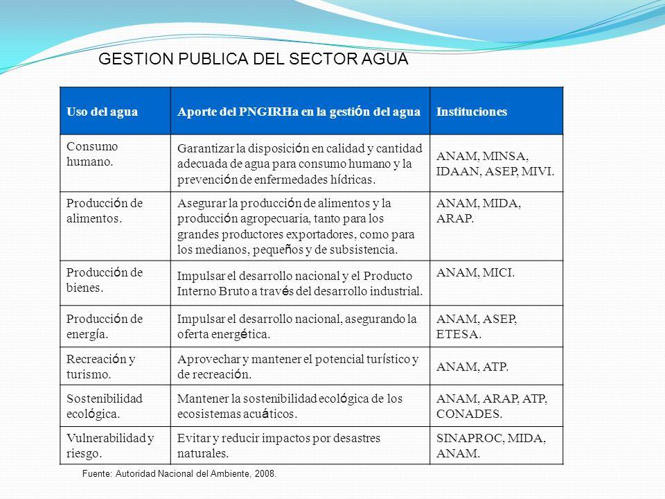Uso del agua Aporte del PNGIRHa en la gesti ó n del agua Instituciones Consumo humano. Garantizar la disposici ó n en calidad y cantidad adecuada de a