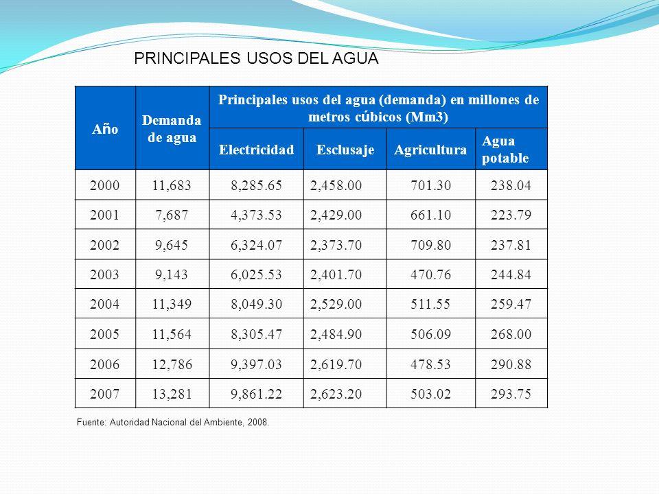 AñoAño Demanda de agua Principales usos del agua (demanda) en millones de metros c ú bicos (Mm3) ElectricidadEsclusajeAgricultura Agua potable 200011,