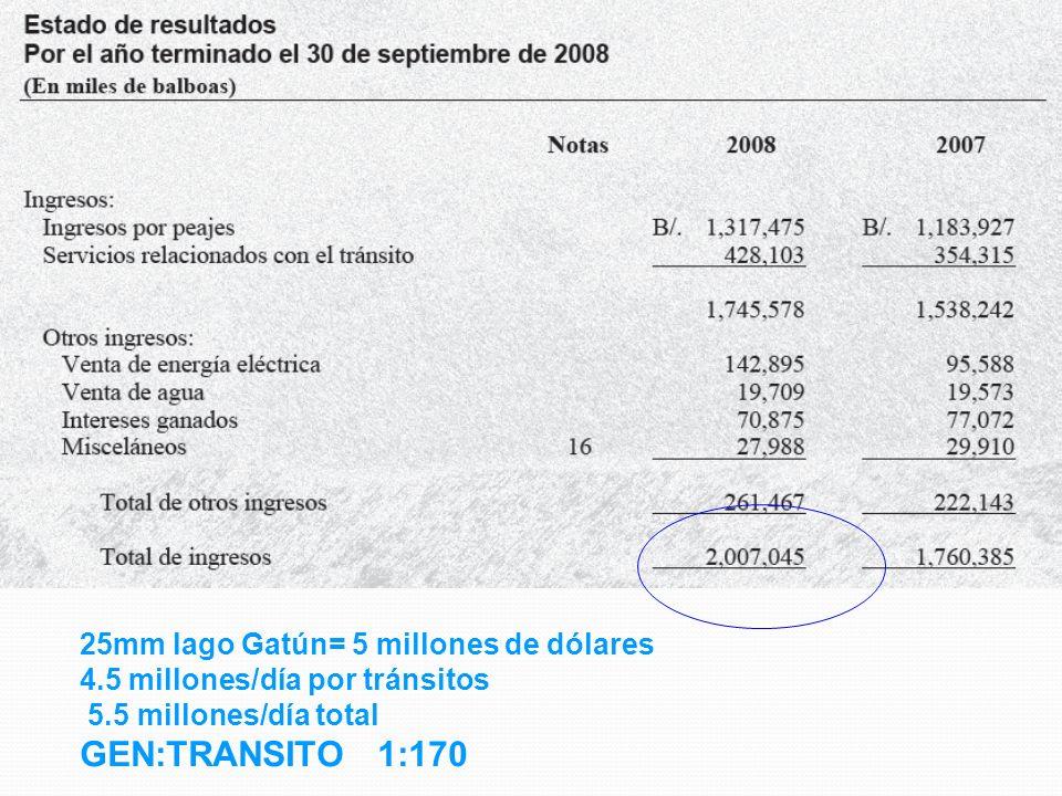 25mm lago Gatún= 5 millones de dólares 4.5 millones/día por tránsitos 5.5 millones/día total GEN:TRANSITO 1:170