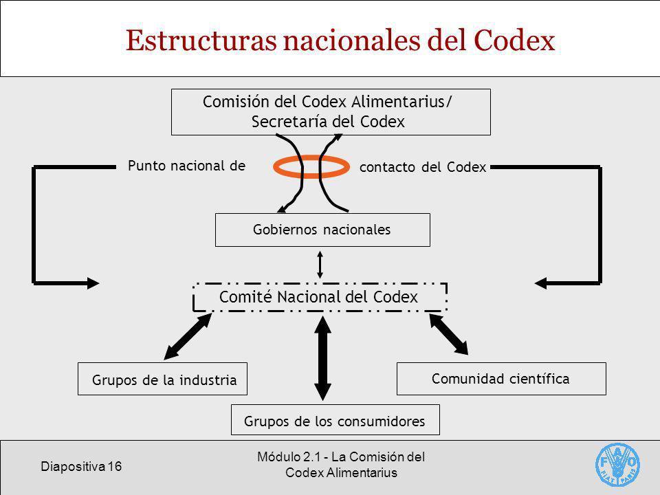 Diapositiva 16 Módulo 2.1 - La Comisión del Codex Alimentarius Estructuras nacionales del Codex Grupos de la industria Grupos de los consumidores Gobi