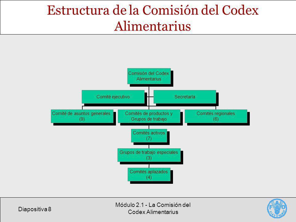 Diapositiva 8 Módulo 2.1 - La Comisión del Codex Alimentarius Estructura de la Comisión del Codex Alimentarius Comisión del Codex Alimentarius Comité de asuntos generales (9) Comités de productos y Grupos de trabajo Comités activos (7) Grupos de trabajo especiales (3) Comités aplazados (4) Comités regionales (6) Comité ejecutivoSecretaría