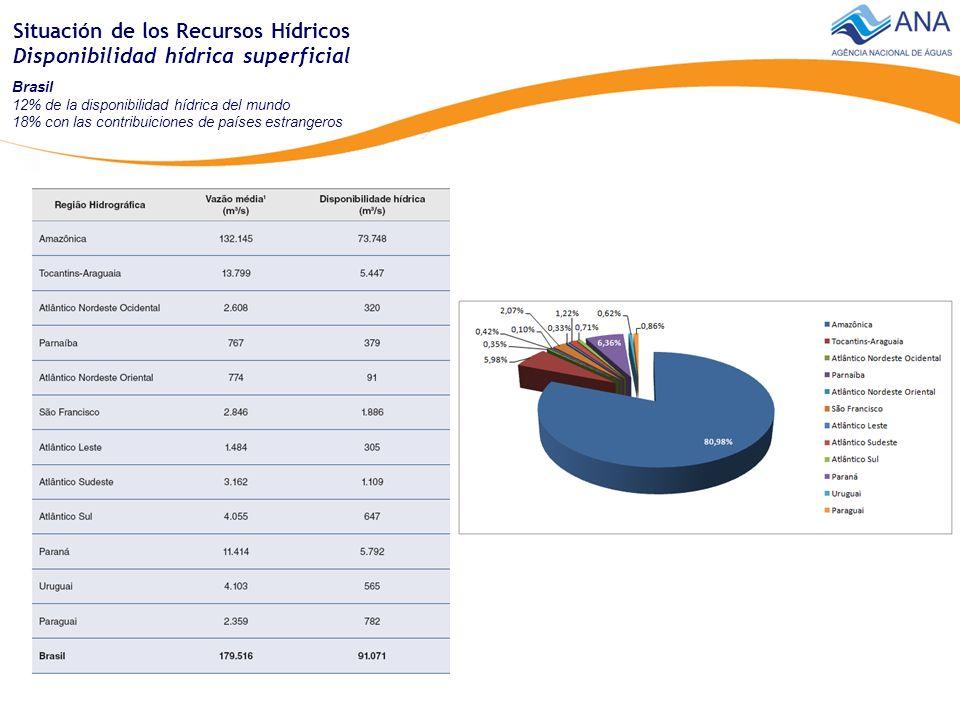 Brasil 12% de la disponibilidad hídrica del mundo 18% con las contribuiciones de países estrangeros Situación de los Recursos Hídricos Disponibilidad hídrica superficial