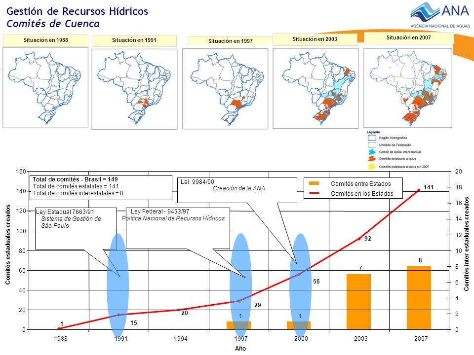 Gestión de Recursos Hídricos Comités de Cuenca 11 7 8 92 56 29 141 20 15 1 Año 0 20 40 60 80 100 120 140 160 1988199119941997200020032007 Comités estaduales creados 0 2 4 6 8 10 12 14 16 18 20 Comités inter estaduales creados Comités entre Estados Comités en los Estados Total de comités - Brasil = 149 Total de comités estatales = 141 Total de comités interestatales = 8 Ley Estadual 7663/91 Sistema de Gestión de São Paulo Ley Federal - 9433/97 Política Nacional de Recursos Hídricos Lei 9984/00 Creación de la ANA Situación en 1988 Total País em 2007 141 comitês estaduais 8 comitês interestaduais (Paraíba do Sul, PCJ, Piranhas- Açu, Paranaíba, Doce, Verde Grande, Pomba-Muriaé e São Francisco) Situación en 1991 Comitês – situação em 1994 Situación en 1997 Comitês – situação em 2000 Situación en 2007 Situación en 2003