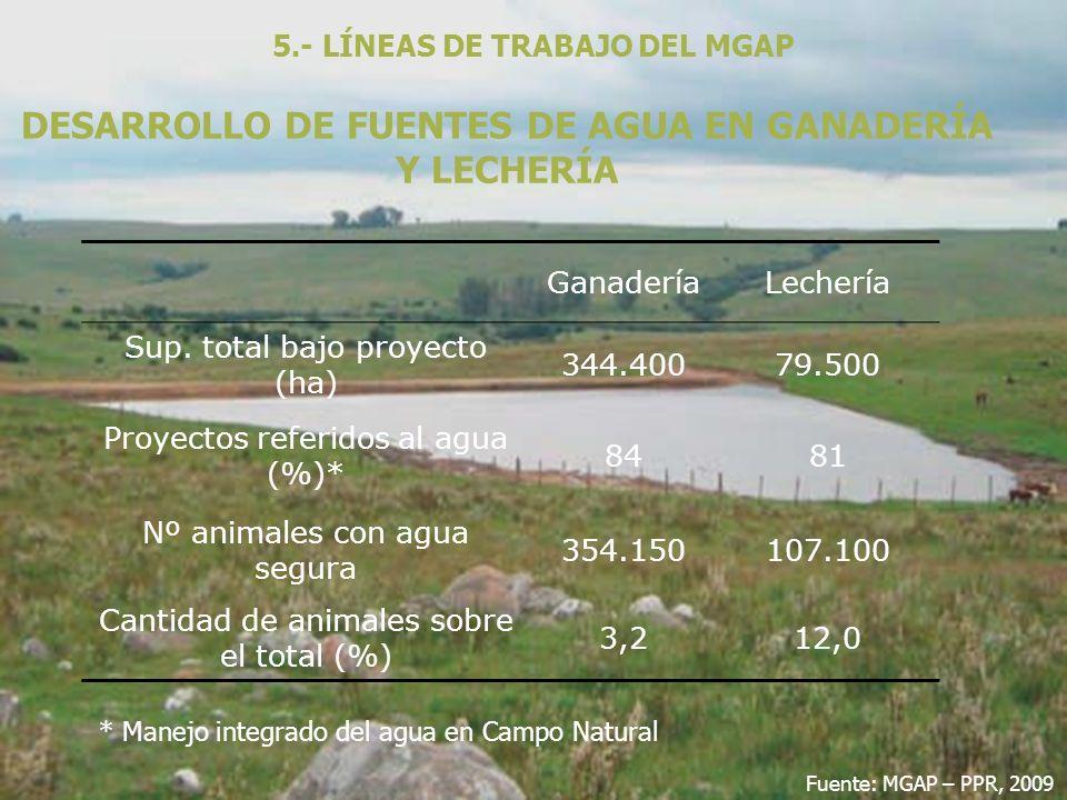 DESARROLLO DE FUENTES DE AGUA EN GANADERÍA Y LECHERÍA 5.- LÍNEAS DE TRABAJO DEL MGAP GanaderíaLechería Sup. total bajo proyecto (ha) 344.40079.500 Pro