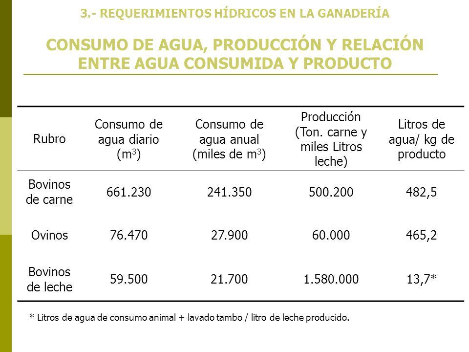 CONSUMO DE AGUA, PRODUCCIÓN Y RELACIÓN ENTRE AGUA CONSUMIDA Y PRODUCTO 3.- REQUERIMIENTOS HÍDRICOS EN LA GANADERÍA Rubro Consumo de agua diario (m 3 )