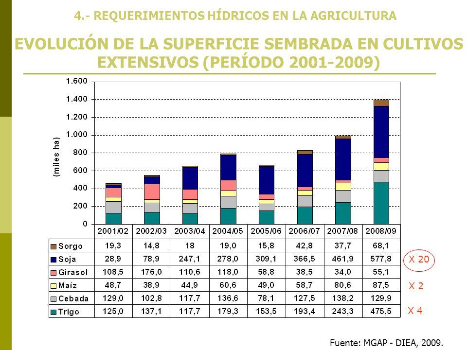 Fuente: MGAP - DIEA, 2009. 4.- REQUERIMIENTOS HÍDRICOS EN LA AGRICULTURA EVOLUCIÓN DE LA SUPERFICIE SEMBRADA EN CULTIVOS EXTENSIVOS (PERÍODO 2001-2009