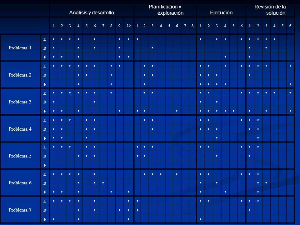 Análisis y desarrollo Planificación y exploraciónEjecución Revisión de la solución 123456789 10 12345678123456123456 E Problema 1 D F E Problema 2 D F