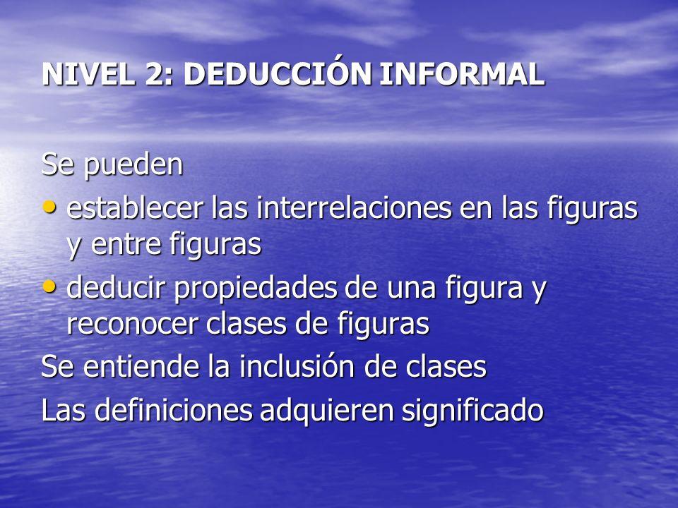 NIVEL 2: DEDUCCIÓN INFORMAL Se pueden establecer las interrelaciones en las figuras y entre figuras establecer las interrelaciones en las figuras y en
