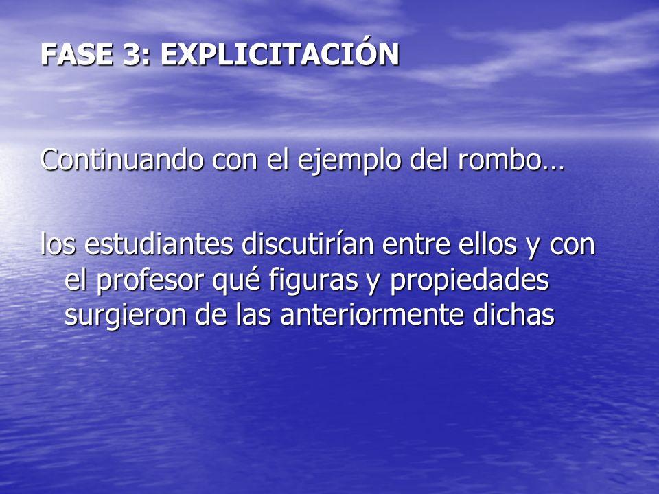 FASE 3: EXPLICITACIÓN Continuando con el ejemplo del rombo… los estudiantes discutirían entre ellos y con el profesor qué figuras y propiedades surgie
