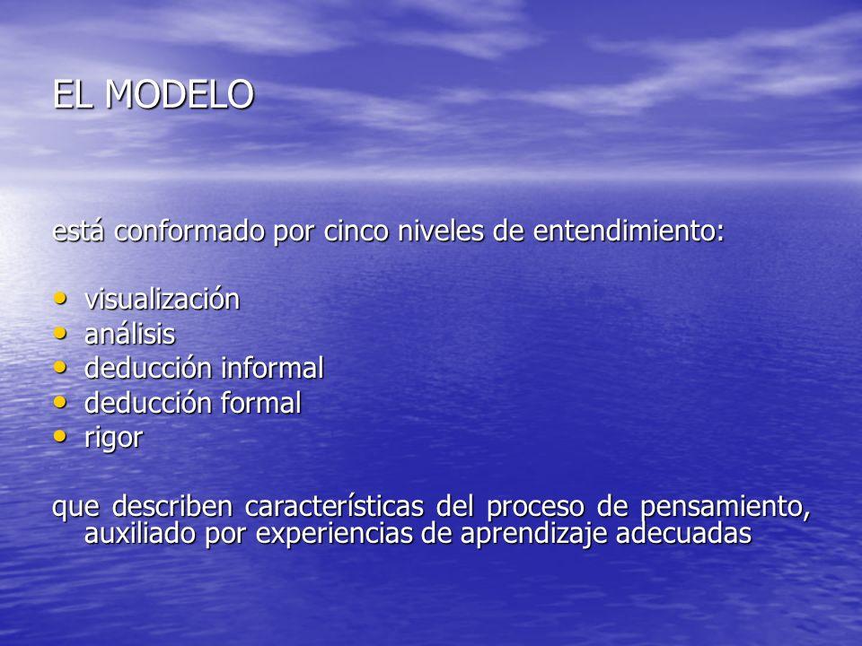EL MODELO está conformado por cinco niveles de entendimiento: visualización visualización análisis análisis deducción informal deducción informal dedu