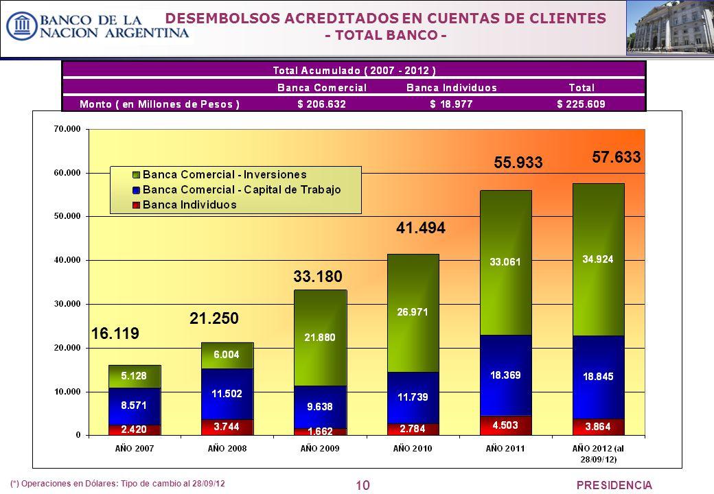 10 PRESIDENCIA DESEMBOLSOS ACREDITADOS EN CUENTAS DE CLIENTES - TOTAL BANCO - (*) Operaciones en Dólares: Tipo de cambio al 28/09/12 16.119 21.250 33.180 41.494 57.633 55.933