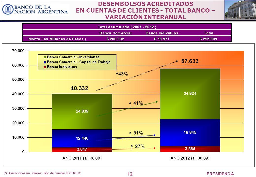 12 PRESIDENCIA DESEMBOLSOS ACREDITADOS EN CUENTAS DE CLIENTES - TOTAL BANCO – VARIACIÓN INTERANUAL (*) Operaciones en Dólares: Tipo de cambio al 28/08/12 51% 27% 41% 43%