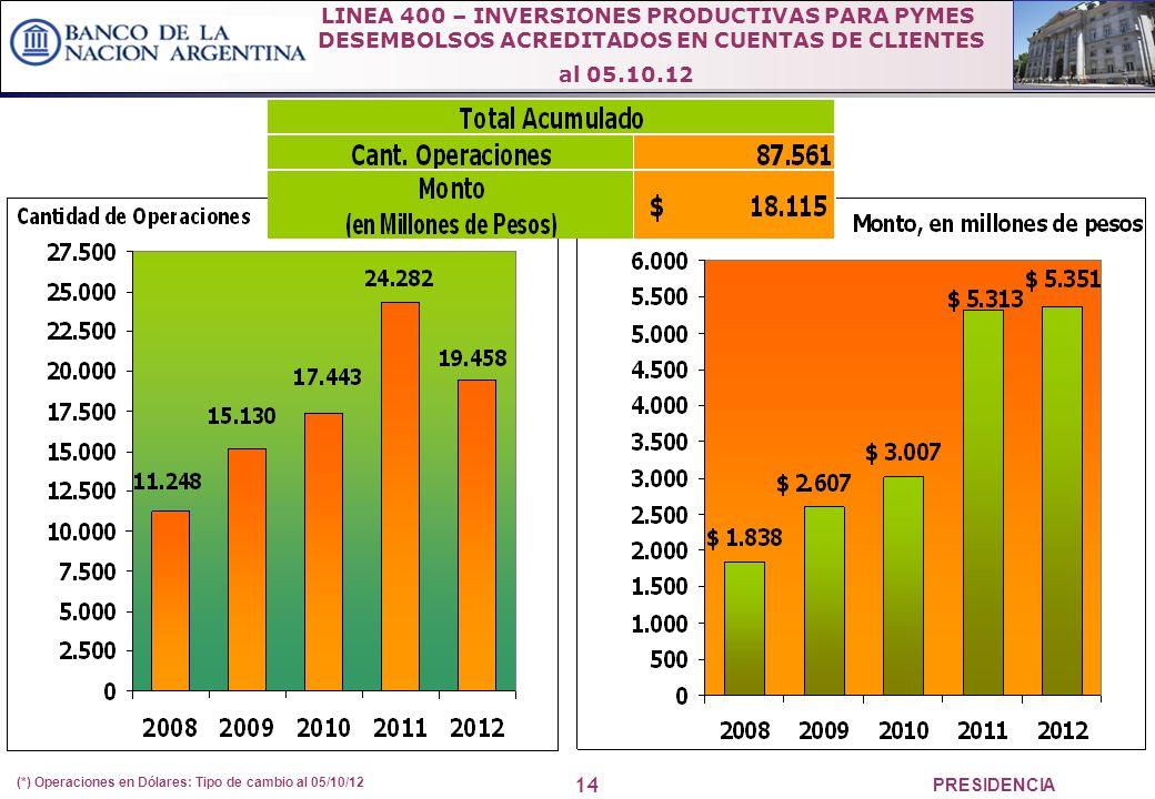 14 PRESIDENCIA (*) Operaciones en Dólares: Tipo de cambio al 05/10/12 LINEA 400 – INVERSIONES PRODUCTIVAS PARA PYMES DESEMBOLSOS ACREDITADOS EN CUENTAS DE CLIENTES al 05.10.12