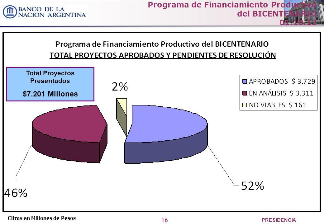 16 PRESIDENCIA Cifras en Millones de Pesos Total Proyectos Presentados $7.201 Millones Programa de Financiamiento Productivo del BICENTENARIO 01.10.12