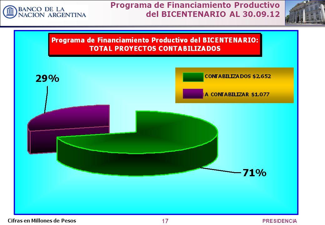17 PRESIDENCIA Programa de Financiamiento Productivo del BICENTENARIO AL 30.09.12 Cifras en Millones de Pesos