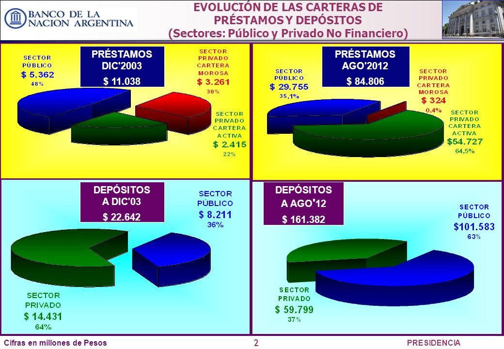 2 PRESIDENCIA EVOLUCIÓN DE LAS CARTERAS DE PRÉSTAMOS Y DEPÓSITOS (Sectores: Público y Privado No Financiero) PRÉSTAMOS DIC 2003 $ 11.038 PRÉSTAMOS AGO 2012 $ 84.806 Cifras en millones de Pesos DEPÓSITOS A DIC 03 $ 22.642 DEPÓSITOS A AGO 12 $ 161.382 PRÉSTAMOS AGO 2012 $ 84.806 DEPÓSITOS A AGO 12 $ 161.382 PRÉSTAMOS AGO 2012 $ 84.806