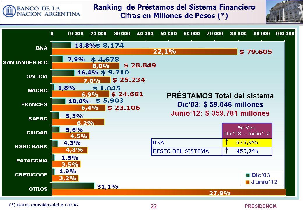 22 PRESIDENCIA PRÉSTAMOS Total del sistema Dic03: $ 59.046 millones Junio12: $ 359.781 millones 22,1% 8,0% 7,0% 6,9% 6,4% 6,2% 4,5% 4,3% 3,5% 3,2% 27,9% 13,8% 1,8% 16,4% 7,9% 4,3% 10,0% 1,9% 5,6% 1,9% 31,1% 5,3% (*) Datos extraídos del B.C.R.A.