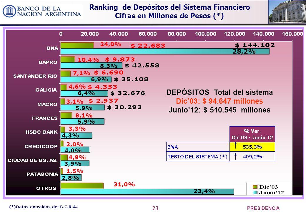 23 PRESIDENCIA 28,2% 8,3% 6,9% 6,4% 5,9% 4,3% 4,0% 3,9% 2,8% 23,4% DEPÓSITOS Total del sistema Dic03: $ 94.647 millones Junio12: $ 510.545 millones 24,0% 10,4% 7,1% 3,1% 8,1% 4,6% 3,3% 4,9% 2,0% 1,5% 31,0% (*)Datos extraídos del B.C.R.A.