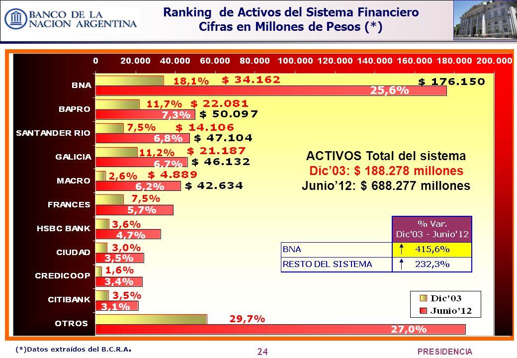 24 PRESIDENCIA 25,6% 7,3% 6,8% 6,7% 6,2% 5,7% 4,7% 3,5% 3,4% 3,1% 27,0% ACTIVOS Total del sistema Dic03: $ 188.278 millones Junio12: $ 688.277 millones 18,1% 11,7% 7,5% 2,6% 7,5% 11,2% 3,6% 3,5% 1,6% 3,0% 29,7% (*)Datos extraídos del B.C.R.A.