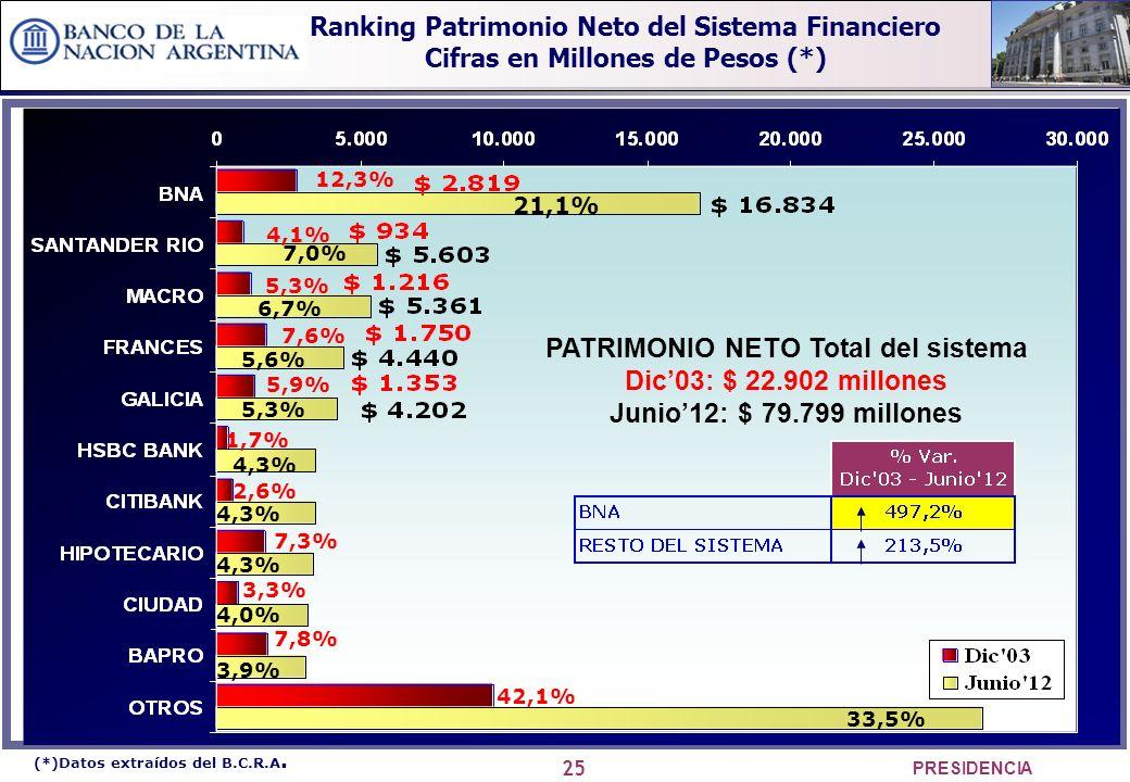 25 PRESIDENCIA 12,3% 4,1% 5,3% 7,3% 7,6% 7,8% 2,6% 5,9% 3,3% 1,7% 42,1% 21,1% 7,0% 6,7% 5,6% 5,3% 4,3% 3,9% 4,0% 33,5% (*)Datos extraídos del B.C.R.A.