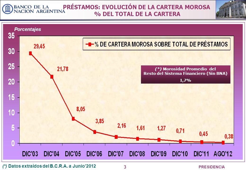 3 PRESIDENCIA Porcentajes (*) Datos extraídos del B.C.R.A.