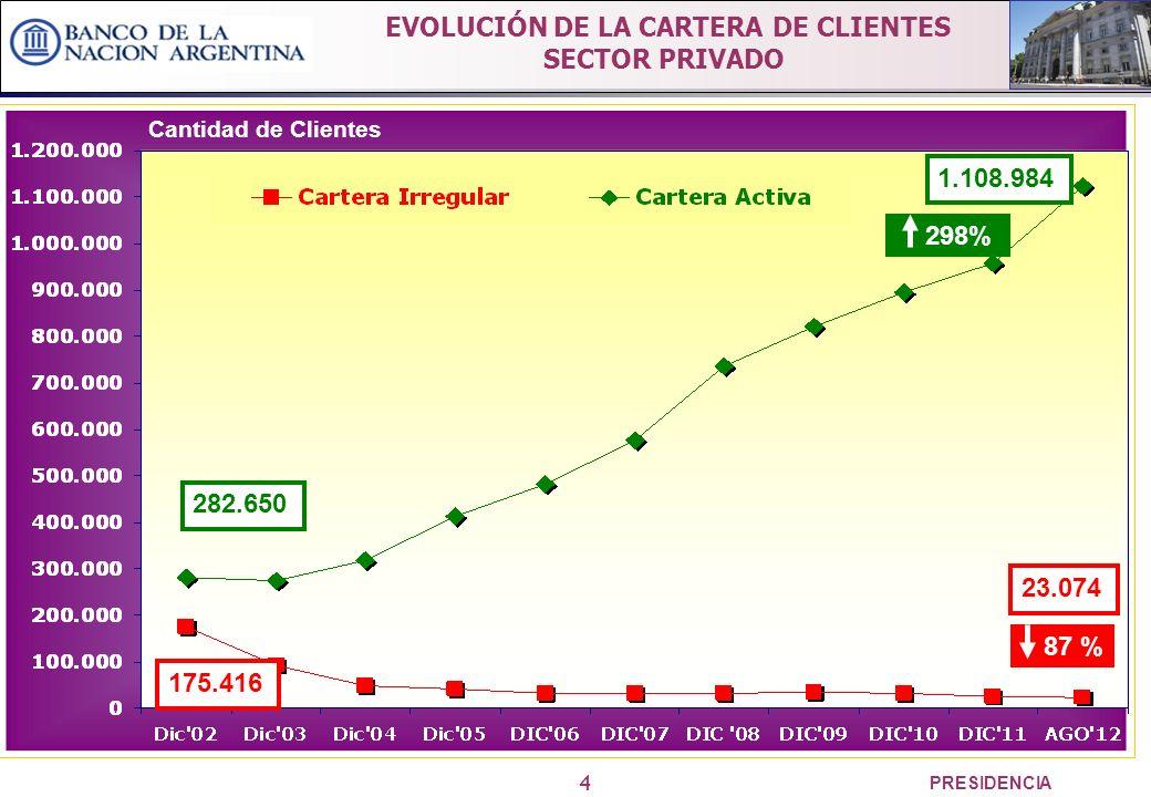 4 PRESIDENCIA Cantidad de Clientes 282.650 1.108.984 175.416 23.074 298% 87 % EVOLUCIÓN DE LA CARTERA DE CLIENTES SECTOR PRIVADO
