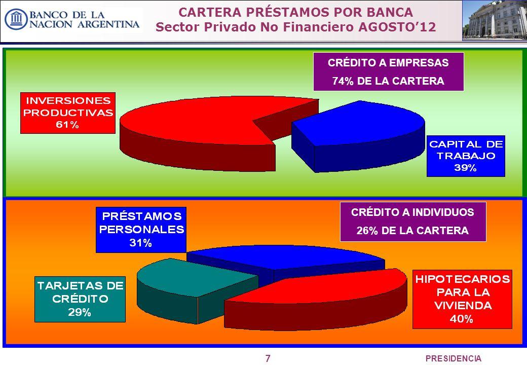 7 PRESIDENCIA CRÉDITO A EMPRESAS 74% DE LA CARTERA CRÉDITO A INDIVIDUOS 26% DE LA CARTERA CARTERA PRÉSTAMOS POR BANCA Sector Privado No Financiero AGOSTO12