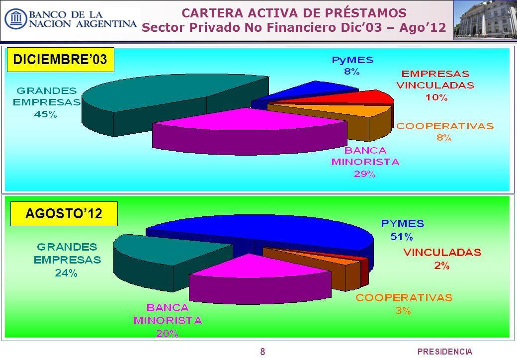 8 PRESIDENCIA CARTERA ACTIVA DE PRÉSTAMOS Sector Privado No Financiero Dic03 – Ago12 DICIEMBRE03 AGOSTO12