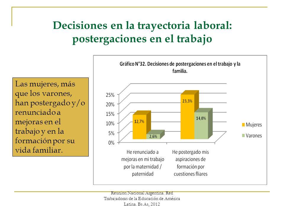 Decisiones en la trayectoria laboral: postergaciones en el trabajo Las mujeres, más que los varones, han postergado y/o renunciado a mejoras en el trabajo y en la formación por su vida familiar.