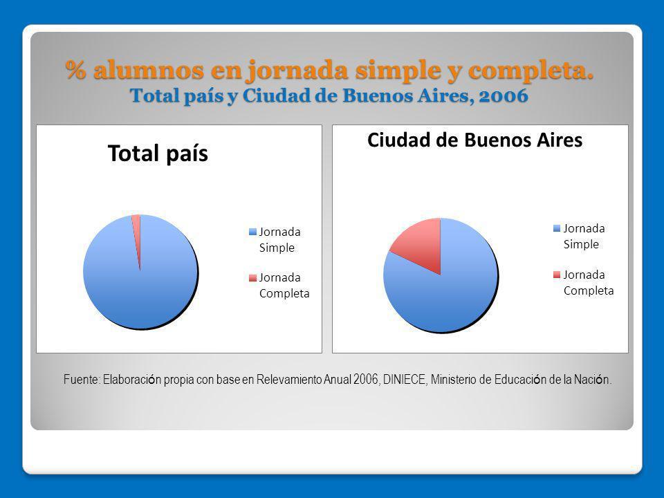 % alumnos en jornada simple y completa. Total país y Ciudad de Buenos Aires, 2006 Fuente: Elaboraci ó n propia con base en Relevamiento Anual 2006, DI