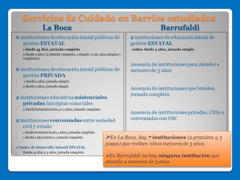Servicios de Cuidado en Barrios estudiados La Boca Barrufaldi 6 instituciones de educación inicial públicas de gestión ESTATAL 1 desde 45 días, jornad