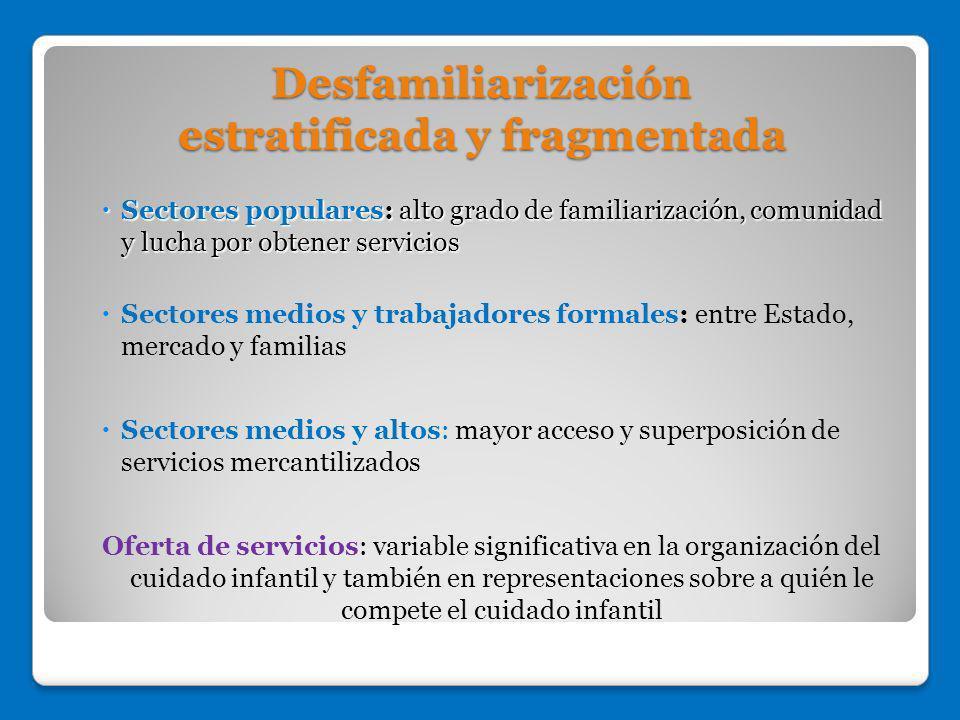 Desfamiliarización estratificada y fragmentada Sectores populares: alto grado de familiarización, comunidad y lucha por obtener servicios Sectores pop
